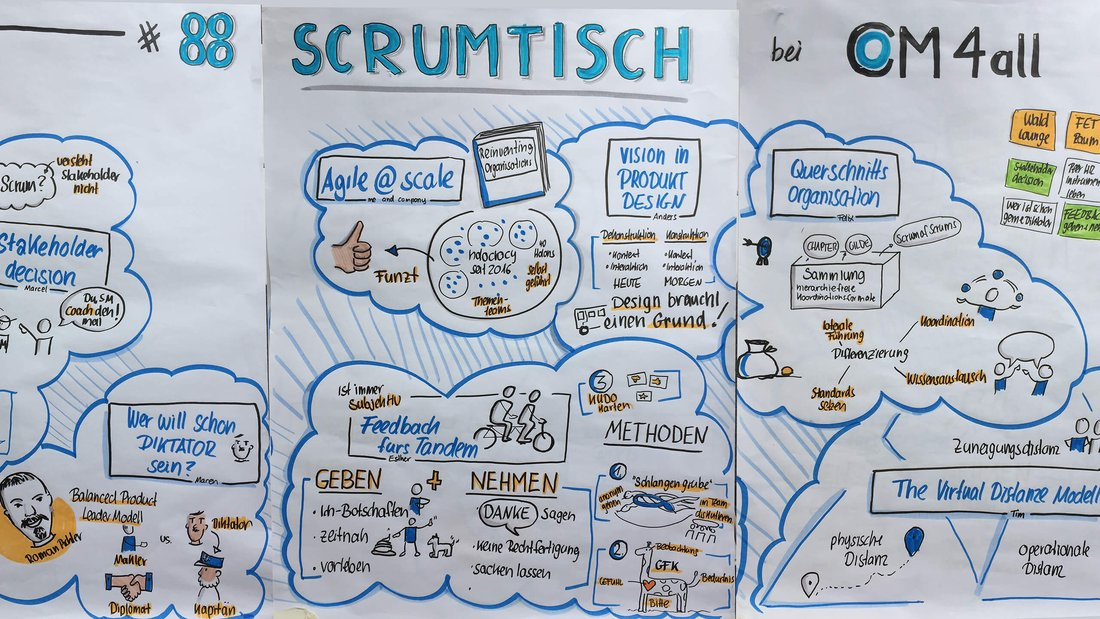 Cologne Scrumtisch back at CM4all